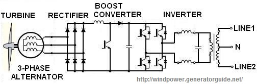Wind generator schematic diagram
